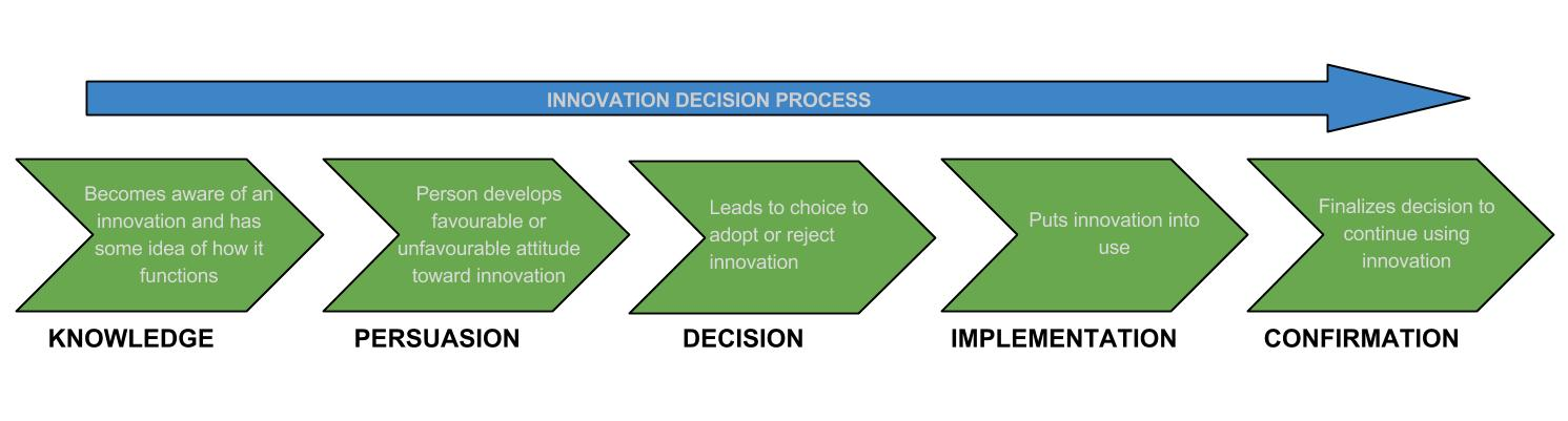 innovation-decision-process