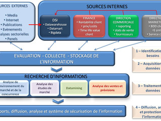 Système d'Information Marketing (S.I.M.)