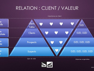 Les bienfaits de la fidélisation client
