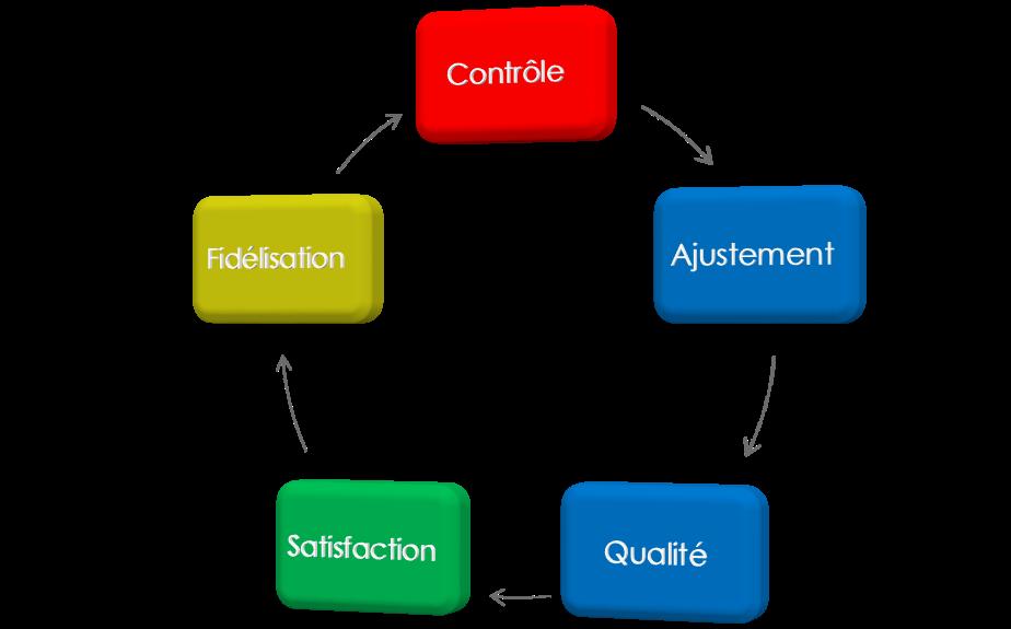 Schéma contrôle satisfaction client