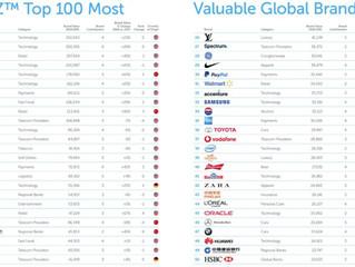 Classement 2018 BrandZ : les marques les plus influentes