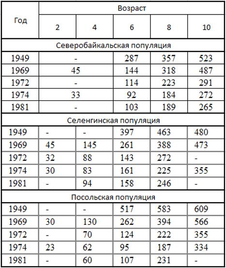 размер особей различных популяций байкал