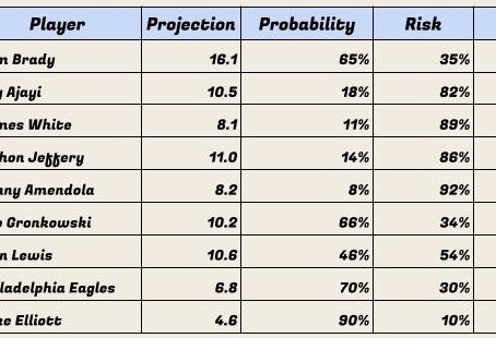 Score Projection and Risk Analysis Super Bowl: DFS Special