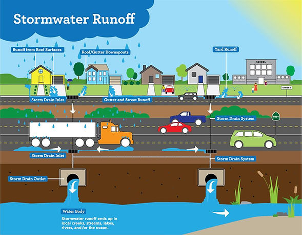 stormwater diagram.jfif
