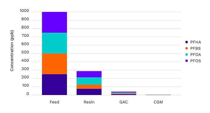 PFAS graph performance.png