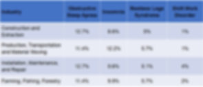 Prevalence of Employees Sleep Disorders in Key Industries