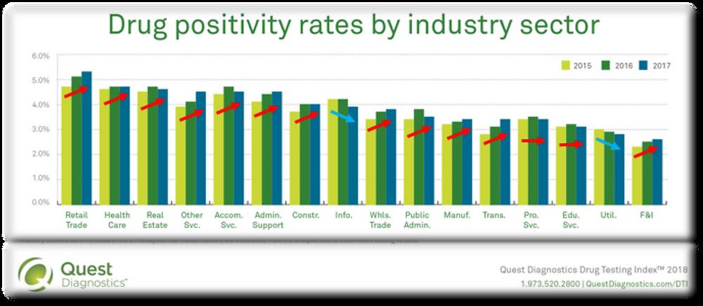Drug positivity rates, Quest Diagnostic