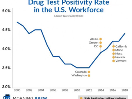 U.S. 2018 Positivity Drug Test Rate Hits 14-Year High