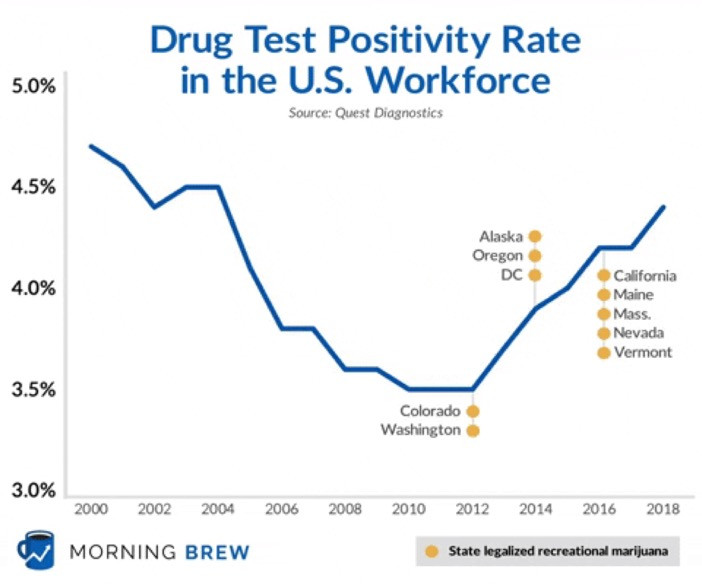 2018 drug tests positivity rate at 14 years high