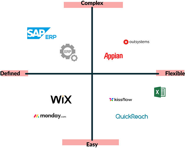 Complexity VS Flexibility 2*2 Matrix