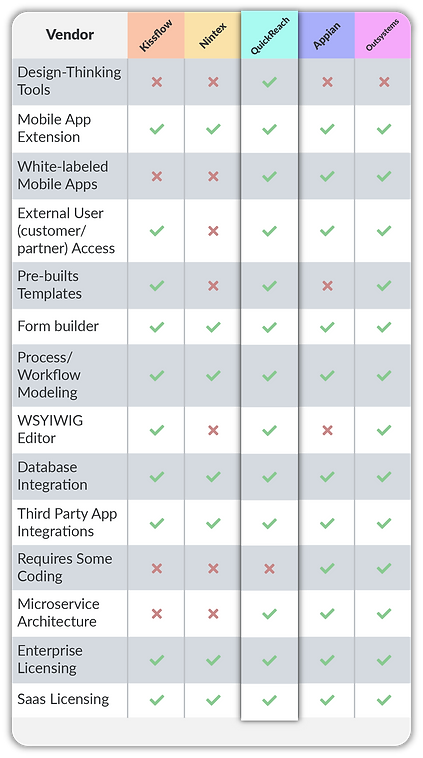 Low-Code Development Platform Landscape Comparison Chart