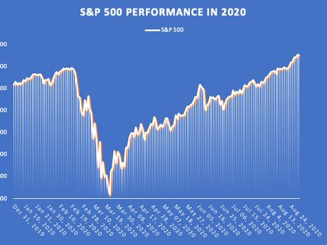 US market storms ahead