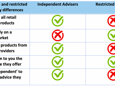 Independent Financial Advisers (IFA's) VS Restricted Advisers