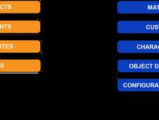 SAP CPQ: Native ERP Integration, Part 1