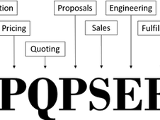 OSSCPQSEFDIIS: The Realities of Selling and Fulfilling Configurable Products