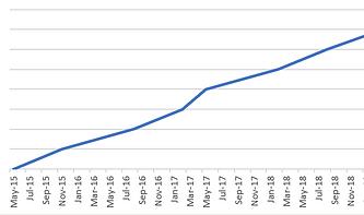 cabnet progress chart snip.PNG