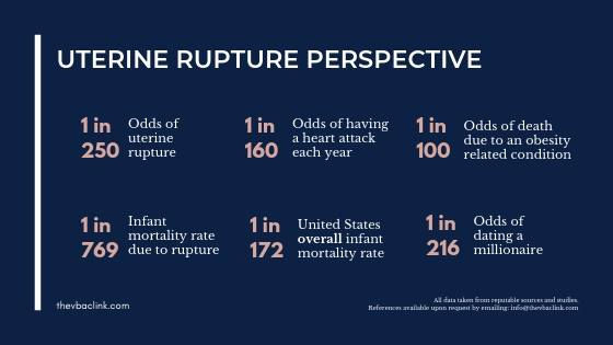 How to REALLY Understand the Risk for Uterine Rupture