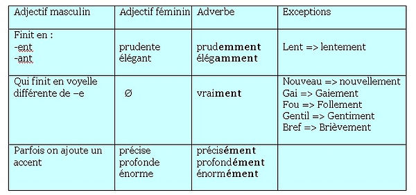 Adverbes.jpg