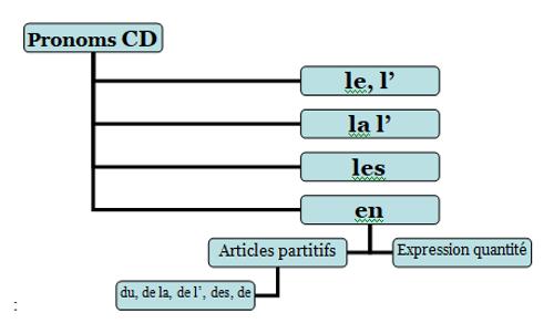 pronomsCD.png