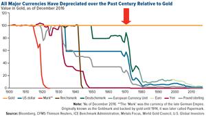Como las divisas han perdido valor desde los 70s