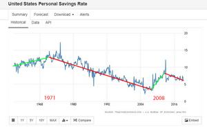 Muestra como el ahorro a ido disminuyendo desde los 70s