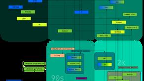 Taxonomía de los lenguajes de programación.