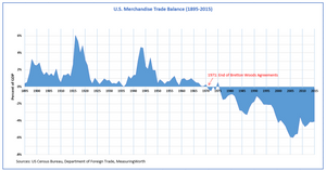 Desde 1971, el GDP ha estado por debajo