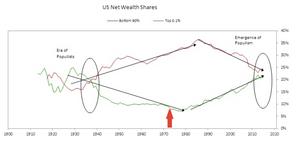 El populismo toma fuerza cuando la desigualdad es evidente