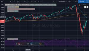 Gráfico de mercados bursátiles del S&P500