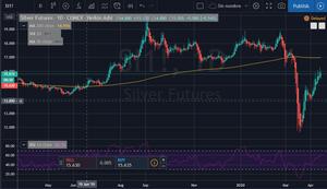 Gráfico bursátil de contratos de plata SI!1 Comex