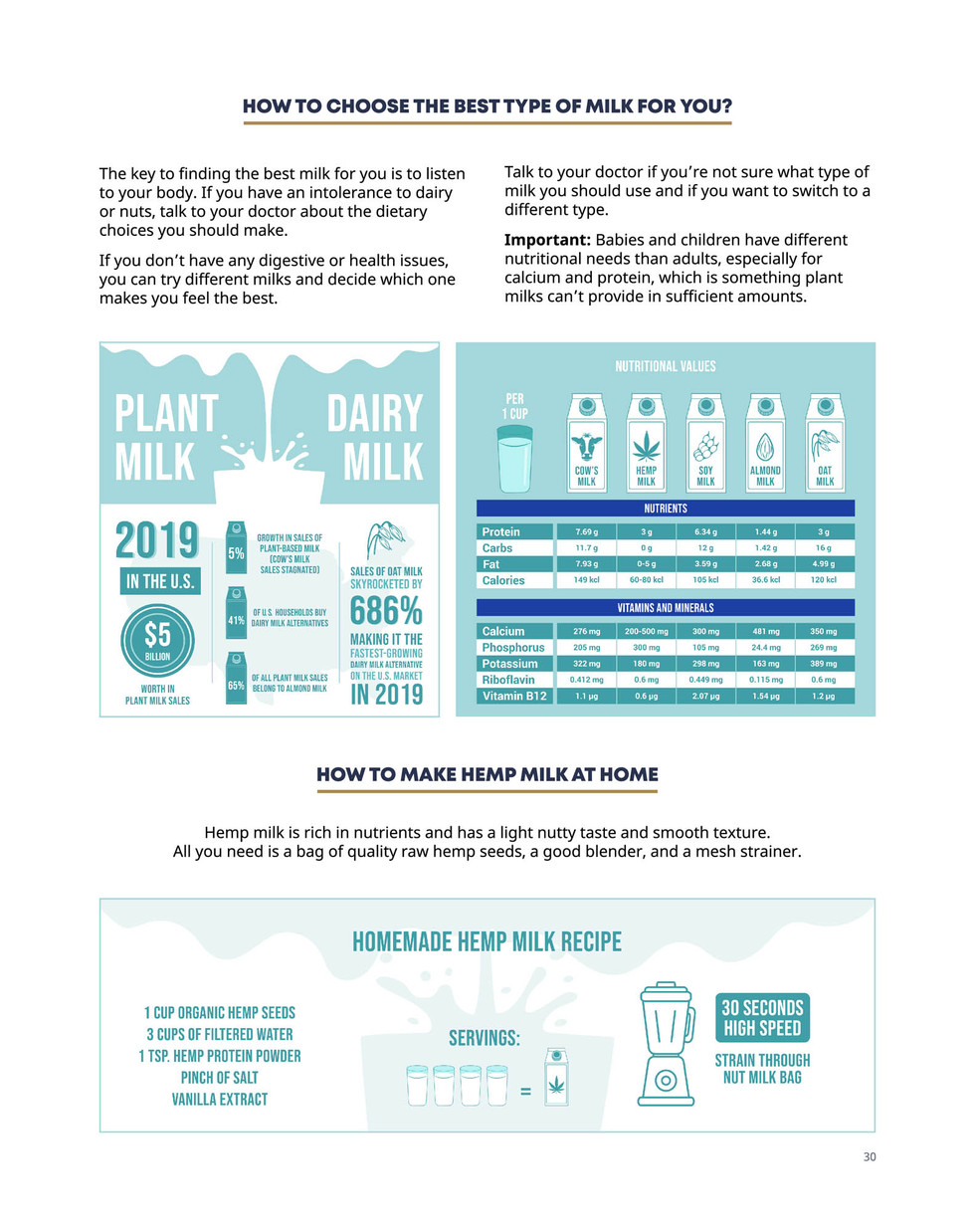 Guide to CBD Ebook Infographic Design by Zhillmatic
