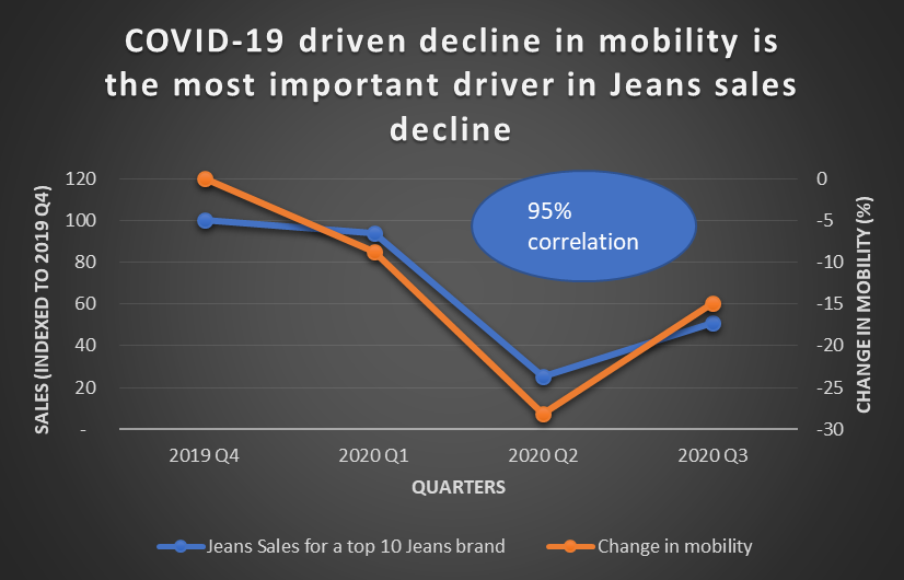 Graph showing COVID-19 driven decline in mobility in the most important driver in jeans sales decline