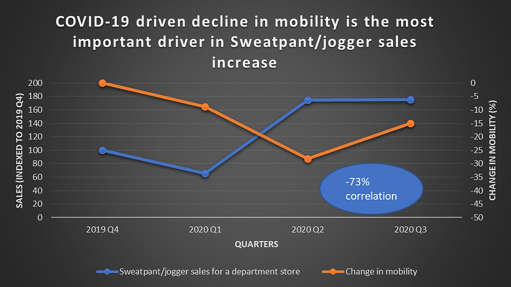 Graph showing COVID-19 driven decline in mobility is the most important driver in sweatpant sales increase