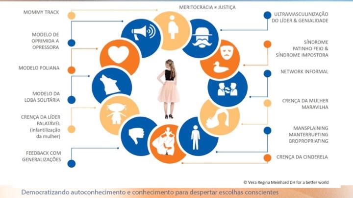 Mulheres no mundo organizacional: vamos conhecer melhor os Desafios Sistêmicos?