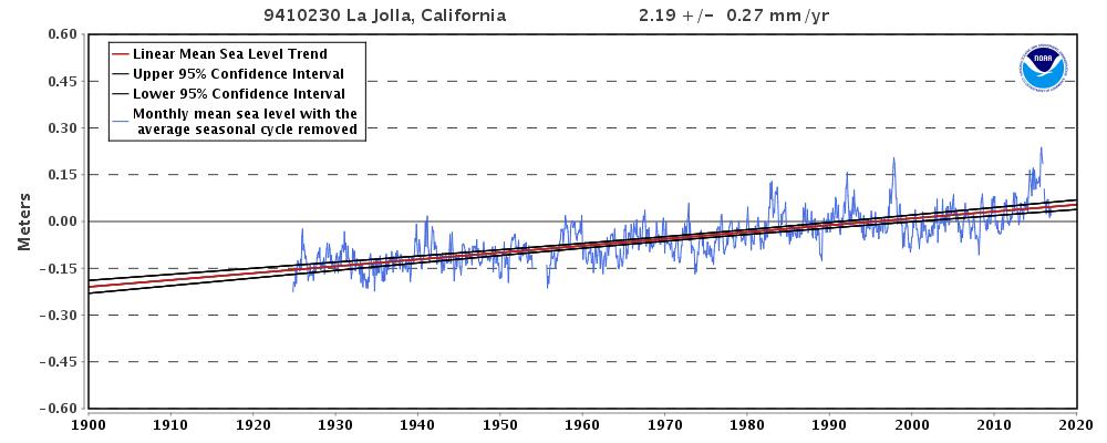 La Jolla Tide Station Sea Level Trend