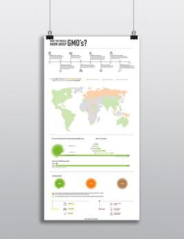 GMO Inforgraphic