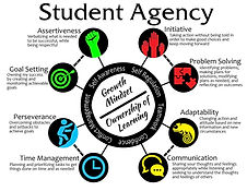 Student Agency & Growth Mindset visual
