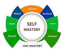 Self Mastery Skills - Youth Development