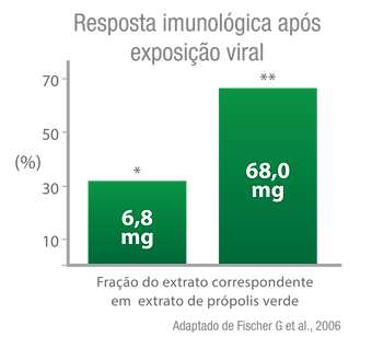 BIOB-Imunotabs-Propolis-Grafico-Resposta