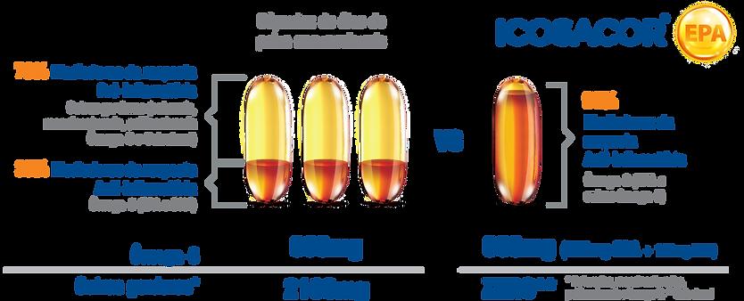 Tabela Icosacor Grafico comparativo.png