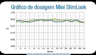 grafico-minislimlook.png