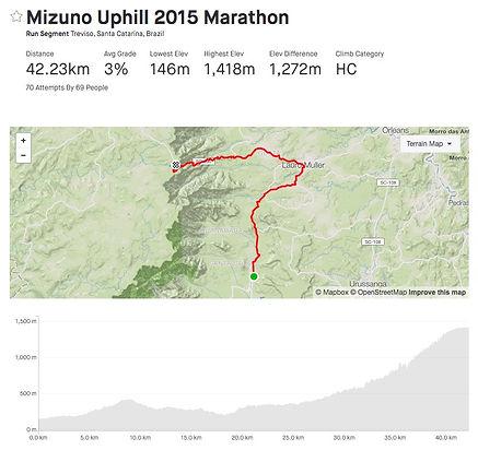 Percurso Altimetria Mizuno Uphill.jpeg