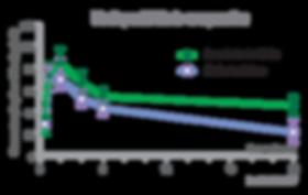 BIOB-Imunotabs-VIT-C-Grafico-Biodisponib