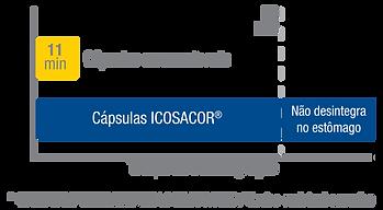 Grafico Gastrorresistência ICOSACOR.png