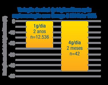 ICOSACOR Grafico Redução Triglicéride
