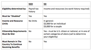 ssdi and ssi eligibility chart