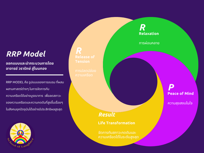 RRP MODEL รูปแบบของการอบรมแนวผสมผสานและจัดการกับความเครียดได้อย่างบูรณาการ