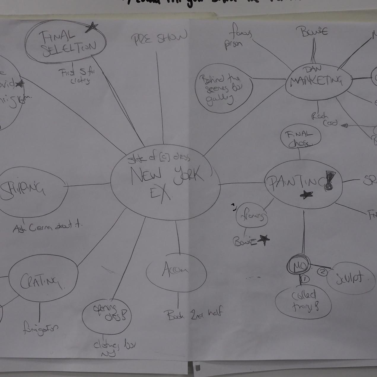 P1 Sonia Richter Mind Map