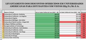 Visto eb5 - Planilha descontos para estudantes brasileiros