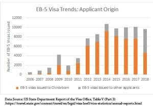 O número de vistos EB5 para brasileiros em 2018 aumentou 38%